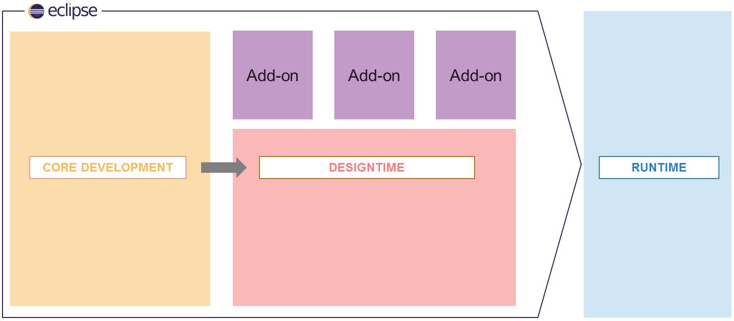 OS.bee Core - Designtime - Runtime