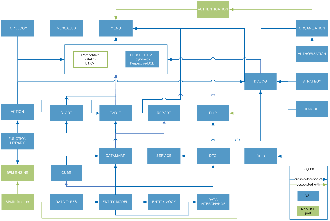 DSL Architecture