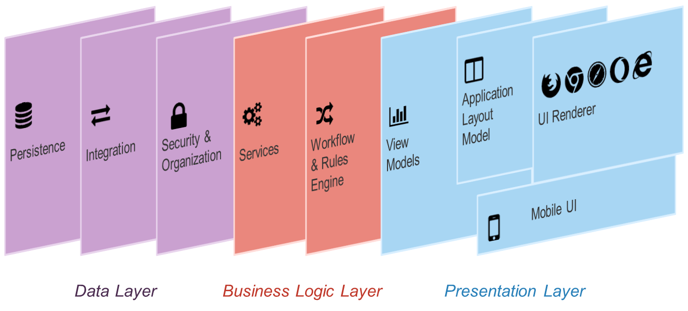 Multi-layered Architecture of OS.bee Applications
